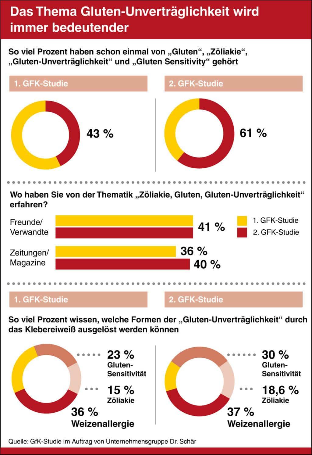 Infografik Bekanntheit Glutenunverträglichkeit